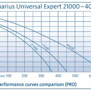 Aquarius Universal Expert 21000-40000