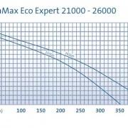 AquaMax Eco Expert