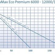 AquaMax Eco Premium 6000-12000-12V