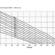 AquaMax Eco Titanium 30000-1