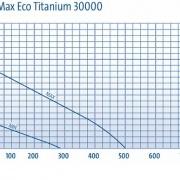 AquaMax Eco Titanium 30000