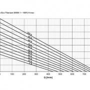 AquaMax Eco Titanium 50000-1