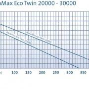 AquaMax Eco Twin